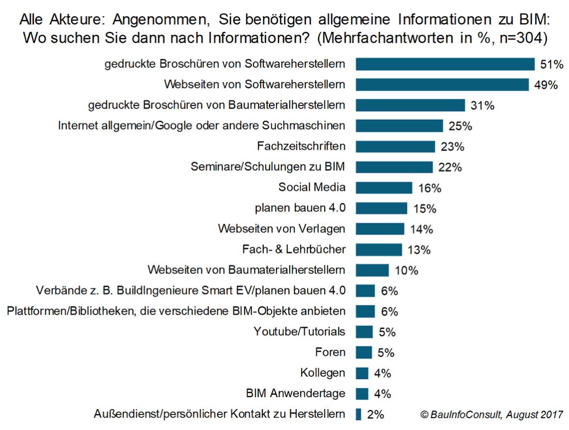 Softwarehersteller Deutschland