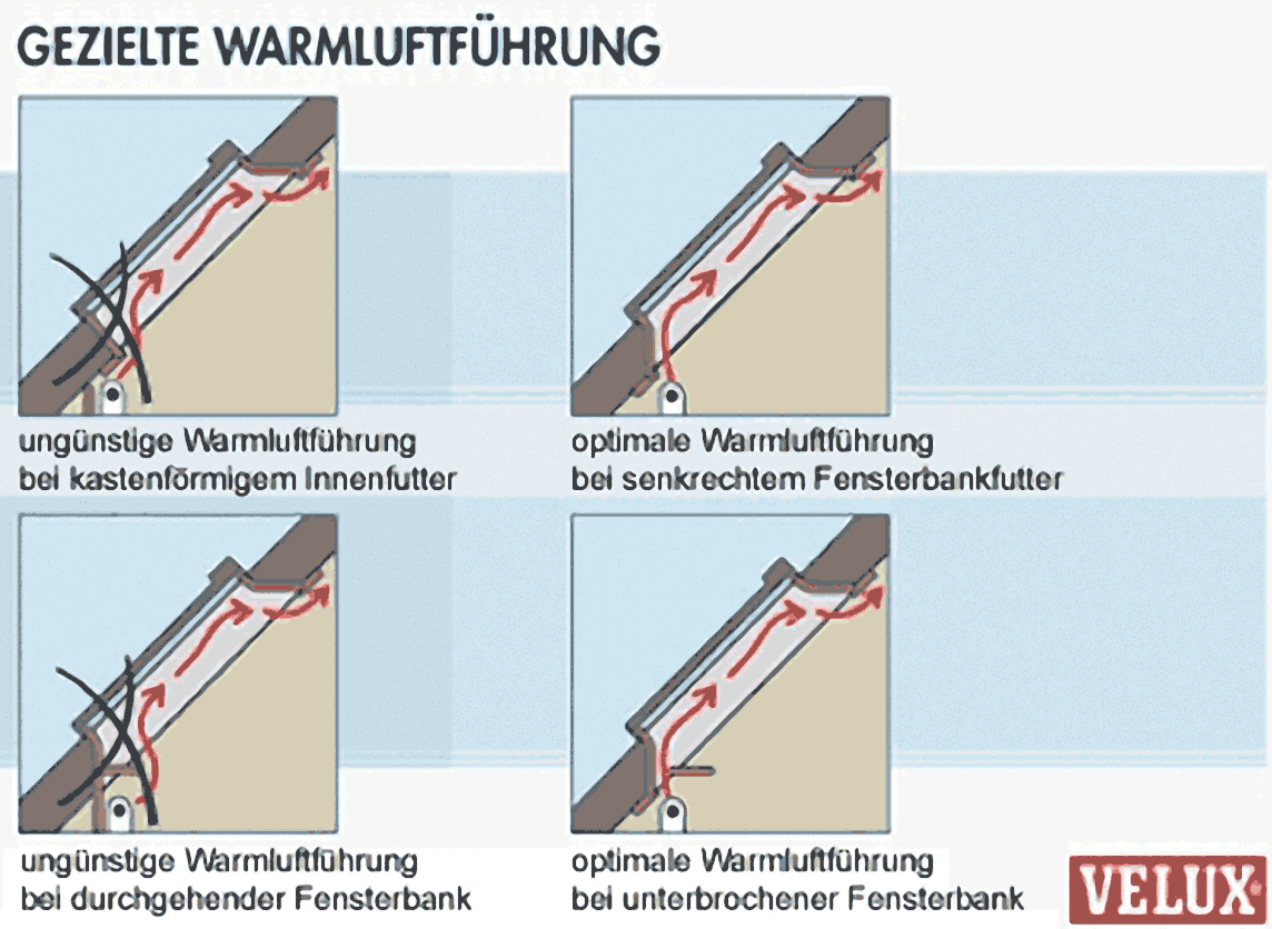 Kondenswasservermeidung Was Tun Wenn Fenster Schwitzen
