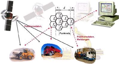 GPS-Anbindung, Navision, GPS-Ortung, Bahmaschinen, Baufahrzeuge, Baugeräte, Bewegungsdaten, Gerätebuchungen, Betriebszeiten, Maschinen, Baustellenkonto, Wartungsarbeiten, Bausoftware