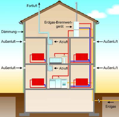 Gebäudesanierung, kontrollierte Wohnungslüftung, Niedrigenergiehaus, Passivhaus, Energieeinsparung, Gebäudebestand, Altbau, Altbauten, Energieeinsparverordnung, Luftwechsel, Lüftung, Lüftungssysteme, Wohnungslüftung, feuchtegeregelte Abluftanlage, Heizenergiebedarf, Energieeinsparung, Lüftungswärmeverluste, kontrollierten Lüftung, Abluftanlagen