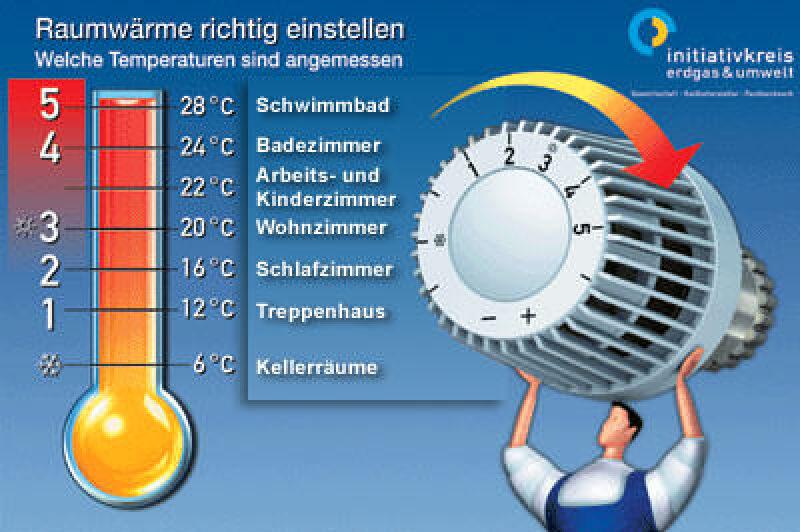Raumtemperatur, Initiativkreis Erdgas & Umwelt, Thermostatventil, Heizungsanlage, Kellerräume, Frostschäden, Thermostate, Wohnzimmer, Esszimmer, Badezimmer, Heizungsregelung