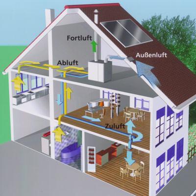 kontrollierte wohnrauml ftung sorgt f r frische und gesunde luft. Black Bedroom Furniture Sets. Home Design Ideas