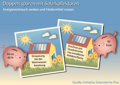 Solartechnik, Solaranlage, Warmwasserbereitung, Solarwärme, Warmwasserbereitung, Sonnenkollektor, Solarkollektoren, Warmwasseranlage