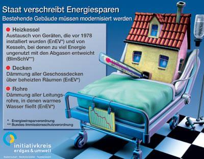 Bundes-Immissionsschutzverordnung, Energieeinsparverordnung, EnEV