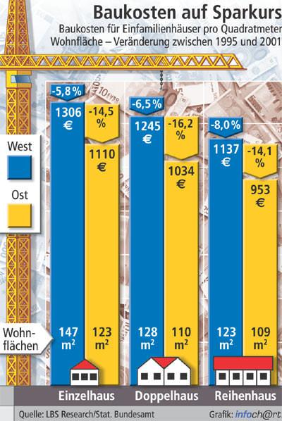 Kostengünstiges Bauen, Wohnungsbau, Baupreise, Einfamilienhäuse