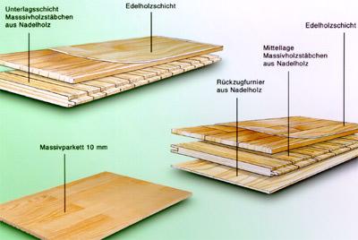 parkettarten im vergleich stabparkett mosaikparkett und industrieparkett als mehrschichtparkett. Black Bedroom Furniture Sets. Home Design Ideas