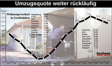 Umzüge, Wohnungswechsel, Spediteure, Wohnungswirtschaft, Heizverbrauch, Wasserverbrauch, Umzugsrate