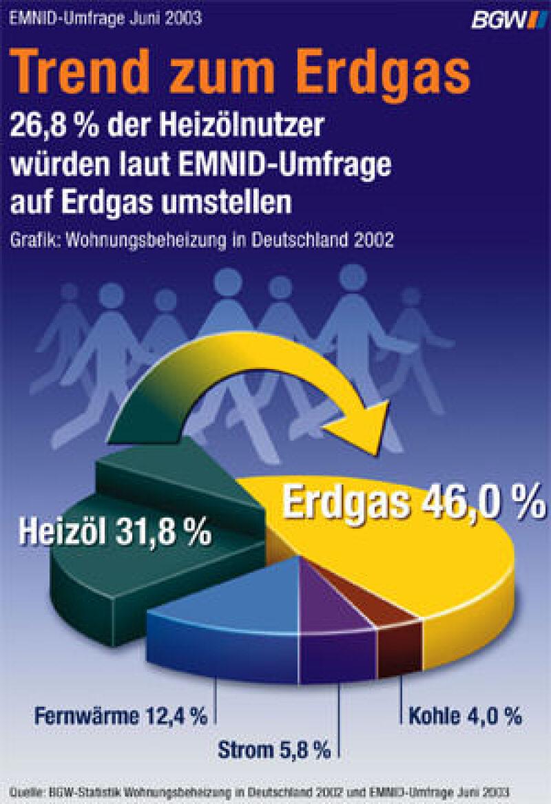Erdgas-Trend, Heizungsmodernisierung, Heizöl, Erdgas, Heizungsmodernisierung, EMNID, Bundesverband der deutschen Gas- und Wasserwirtschaft, BGW