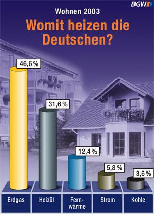 heizenergiestatistik 2003 neuer rekordwert f r erdgas bundesverband der deutschen gas und. Black Bedroom Furniture Sets. Home Design Ideas