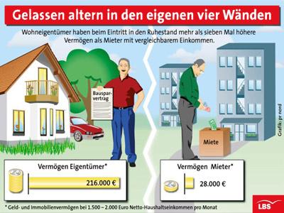 Wohneigentum, Wohneigentümer, Rentner, Mieter, Immobilienvermögen, Immobilienbesitzer