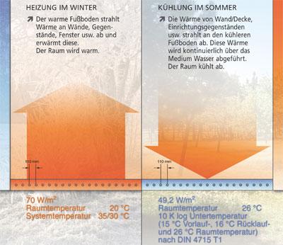 Raumkühlung, Flächenkühlung, Kühlen, Klimatisierung, Raumklima, Flächenheizung, Flächenheizungssysteme, Raumtemperierung, Fußbodenheizung, Strahlungswärme, Heizen