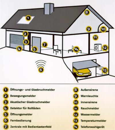 montagefreundliche alarmanlage protexiom von somfy funk alarmanlage alarmtechnik mit. Black Bedroom Furniture Sets. Home Design Ideas