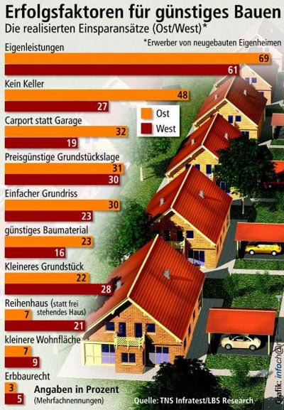 Immobilien, eigenen vier Wände, gebrauchte Immobilien, Eigenleistung, Muskelhypothek, Selbstbauhaus, Grundstück, Baulandpreise