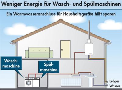 Super Warmwasseranschluss für Haushaltsgeräte hilft sparen | für z.B. WE65