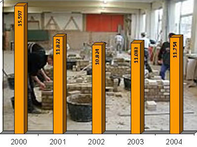 Bauwirtschaft, Baubranche, Ausbildungsverträge, SOKA-BAU, Bauwirtschaft, Berufsausbildung, Bauhandwerker, Bauberufe, Bau-Ausbildungsberufe, Maurer, Zimmerer, Straßenbauer