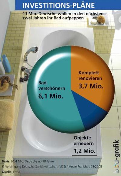 Badezimmer, Bad, Sanitärausstattung, Badrenovierung, Badezimmermöbel, Badewanne, Whirlwanne, Duschabtrennung, Heizkörper, Solarium
