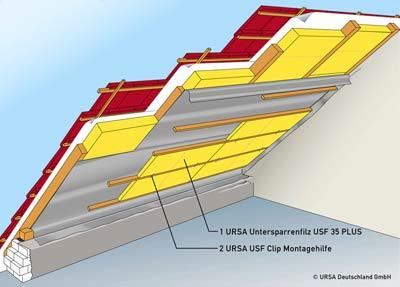 Aufbau eine Steildachdämmung mit Untersparrenfilz und Untersparrendämmung