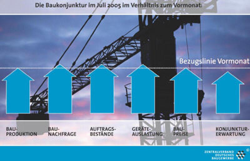 ZDB, Auftragslage, Bau Geschäftslage, gewerblicher Bau, sonstiger Tiefbau, Wohnungsbau, Hochbau, Zentralverband des Deutschen Baugewerbes, Baunachfrage, Bautätigkeit, Auftragsbestände, Baupreise, Geräteauslastung