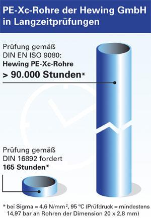 PE-Xc-Rohr, PE-Xc-Rohre, Kunststoffrohre, Kunststoffrohr, Polyethylenrohr, Hewing GmbH, Haustechnik, Sanitärtechnik, Heizungstechnik