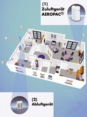 kontrollierte Wohnungslüftung, Lüftung, Lüftungsgerät, Lüftungsgeräte, Wohnraumlüftung, Wohnungslüftungssystem, AERONET, Lüftungskomponenten, Zuluftgerät, Powerline, Abluftventilator, Fensterantriebe, Stromnetz, Badlüfter, Wandlüfter, Fensterlüfter
