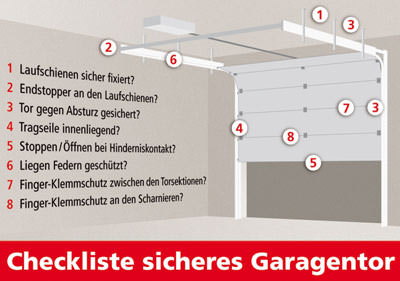 8 punkte check deckt m ngel von garagentoren auf checkliste f r elektrisch betriebene. Black Bedroom Furniture Sets. Home Design Ideas
