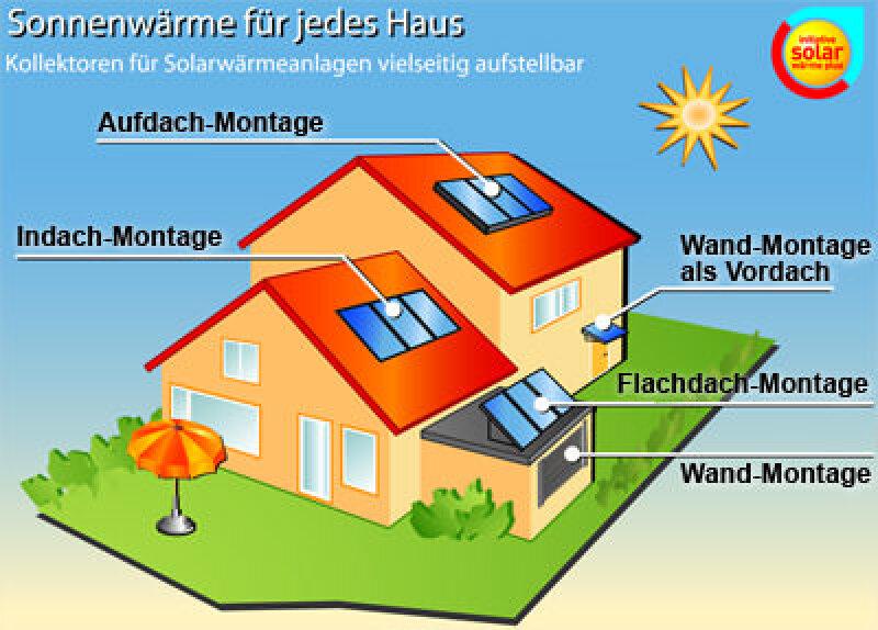 Montage von Solaranlage