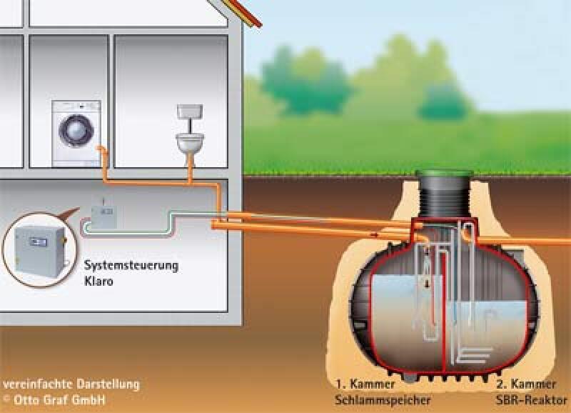 Kleinkläranlage, dezentrale Abwasserreinigung, Kleinkläranlagen, Gewässerschutz, kommunale Kläranlagen, Abwasseranlage, Abwasseranlagen, mechanische Klärstufe, biologische Behandlungsstufe