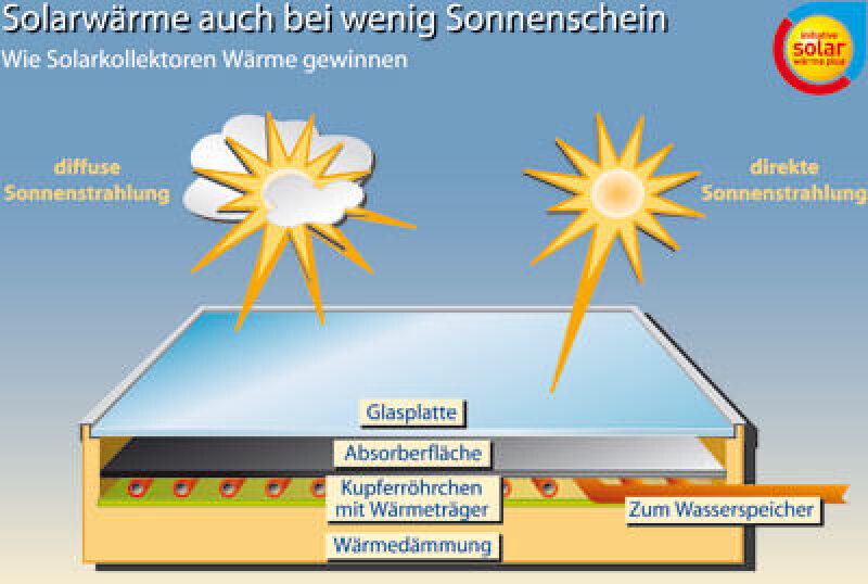 Solarthermie, Solaranlage, Solaranlagen, Solarwärme, Solartechnik, Bundesverband Solarwirtschaft e.V., Solarenergie, BSW, Solarunternehmen