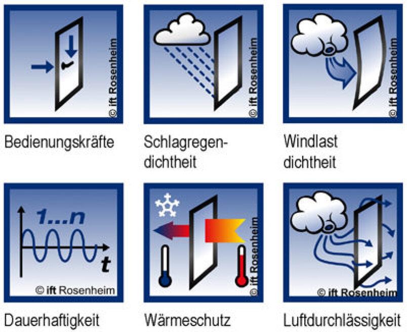 CE-Kennzeichen Innentüren, Außentüren
