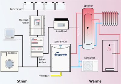 netzunabhängige Stromversorgung, BHKW, KWK, Energiezentrale, Mini-BHKW, Wechselrichter, Wärmeversorgung, Kraft-Wärme-Kopplung, Warmwarmwasserbedarf, Kombipufferspeicher