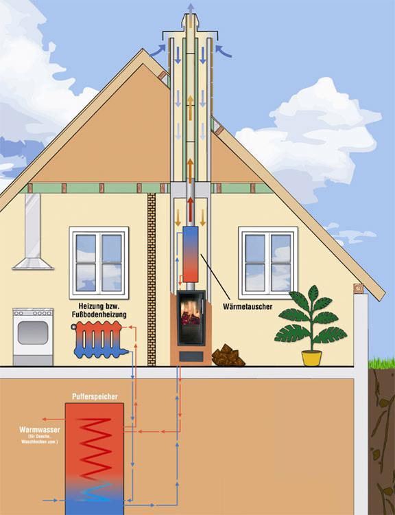 schornstein ofen kombination mit der lizenz zur heizwasserbereitung. Black Bedroom Furniture Sets. Home Design Ideas