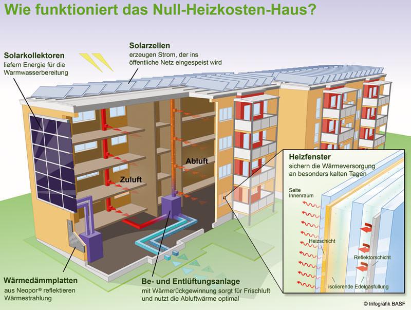 BASF stellt vor Vom 3 Liter Haus zum Null Heizkosten Haus