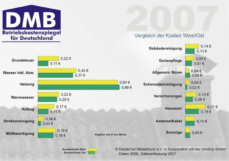 betriebskostenspiegel 2007 f r deutschland. Black Bedroom Furniture Sets. Home Design Ideas
