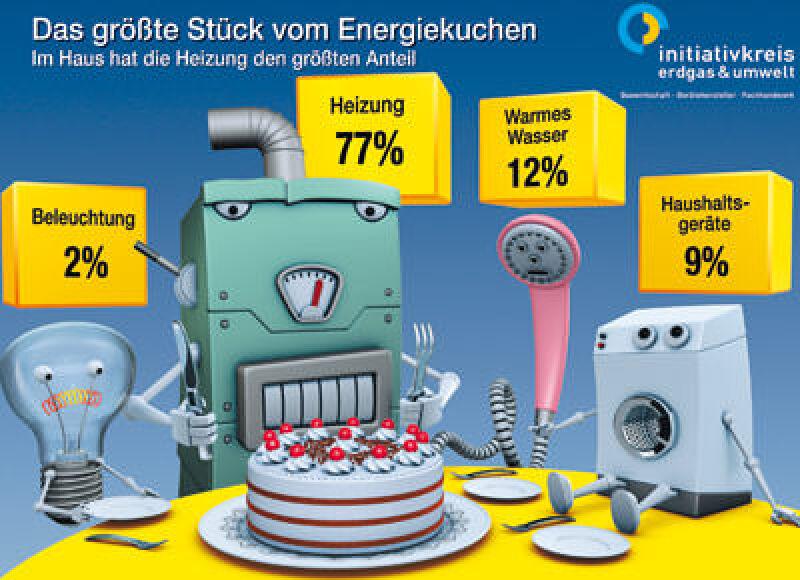 Energieverbrauch, Warmwasser, Heizung, Strom, Beleuchtung, Gesamtenergieverbrauch