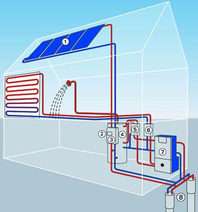 solargef tterte erdw rmepumpe hpsol hat praxistest bestandentitle. Black Bedroom Furniture Sets. Home Design Ideas