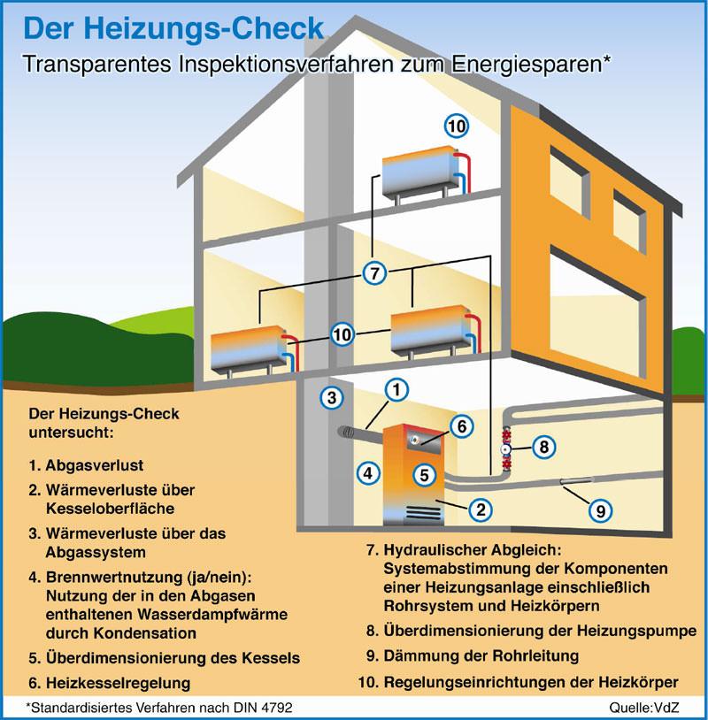 modernisierungs barometer 2009 zeigt neue heizung nach. Black Bedroom Furniture Sets. Home Design Ideas