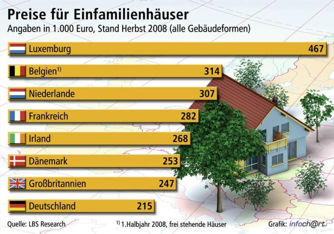 Preise für Einfamilienhäuser