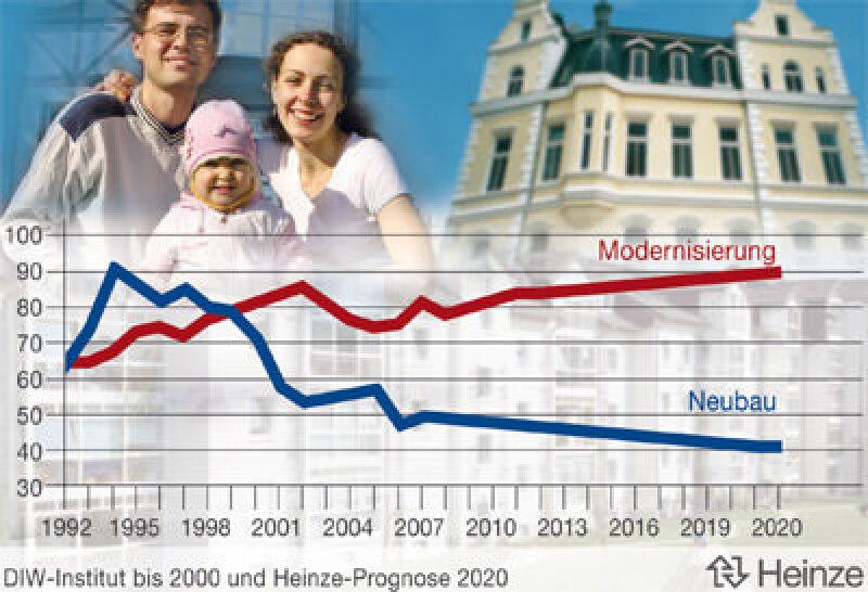 Entwicklung des Wohnungsbauvolumens in Deutschland