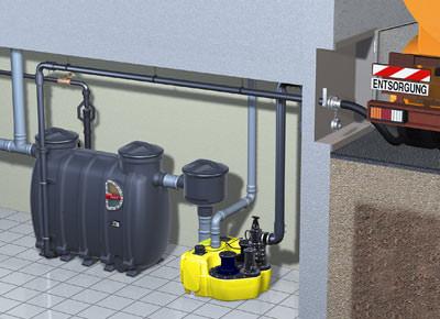 jung pumpen entsorgt mit kessel fettabscheidern fetthaltige abw sser. Black Bedroom Furniture Sets. Home Design Ideas