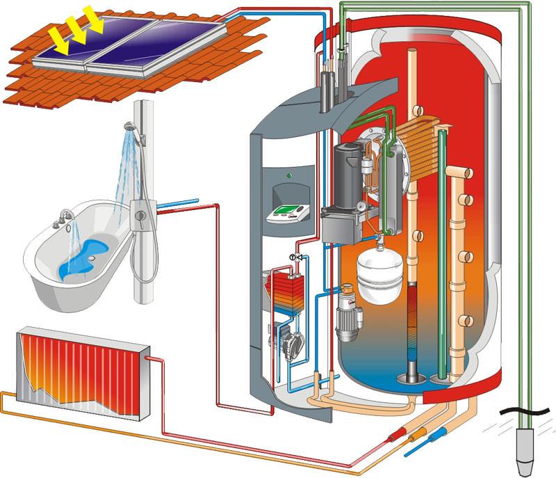 solvismax auch in der variante mit w rmepumpe solaranlage w rmepumpen kombination. Black Bedroom Furniture Sets. Home Design Ideas