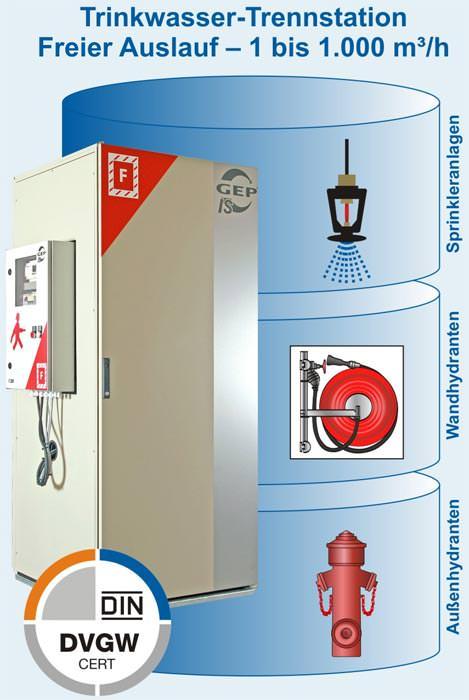 trinkwasser trennstation jetzt mit dvgw zulassung trinkwassertrennung bei l schwasseranlagen. Black Bedroom Furniture Sets. Home Design Ideas