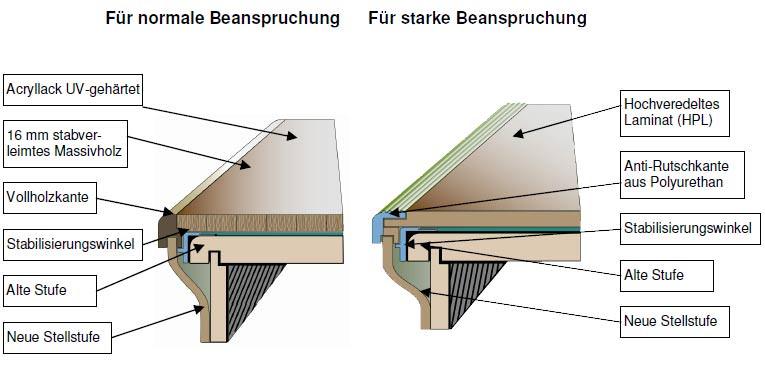 treppenrenovierung mit echtholz oder laminat trittstufen und setzstufen aufdoppeln. Black Bedroom Furniture Sets. Home Design Ideas