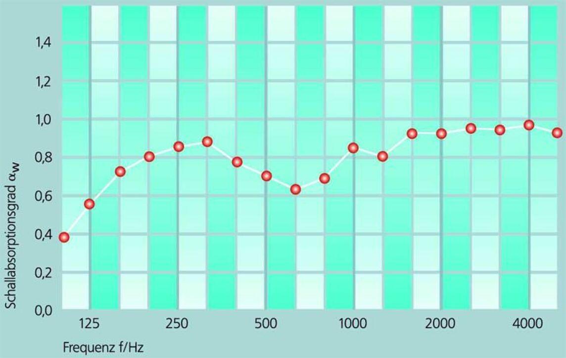 Verlauf des Schallabsorptionsvermögens
