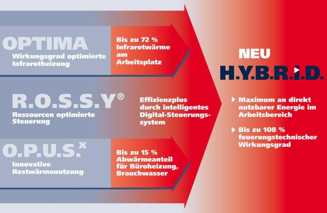 Komponenten des Kübler-H.Y.B.R.I.D.-Konzeptes