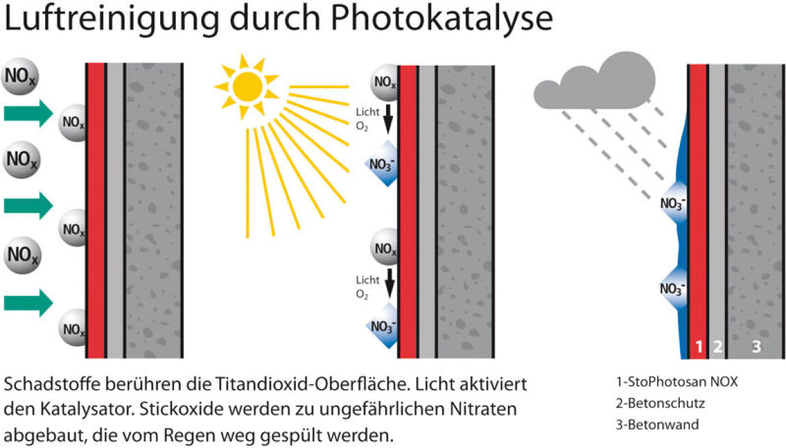 Luftreinigung durch Photokatalyse