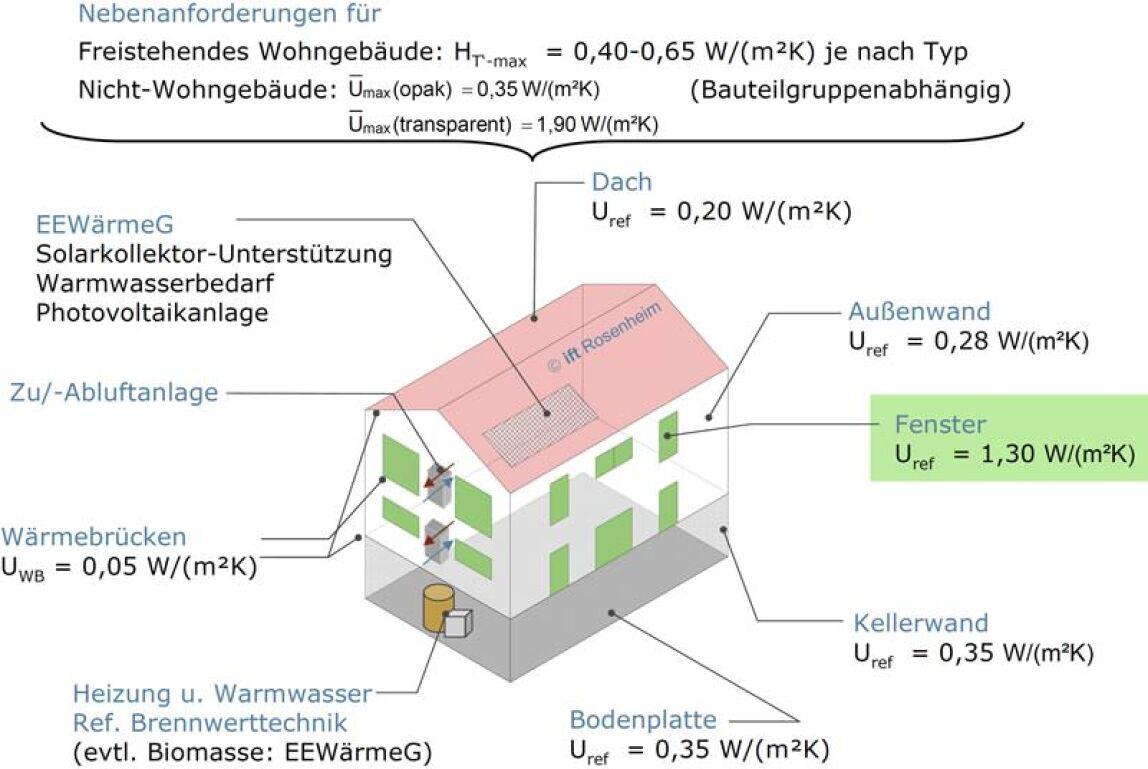 Referenzgebäude im Nachweisverfahren der EnEV