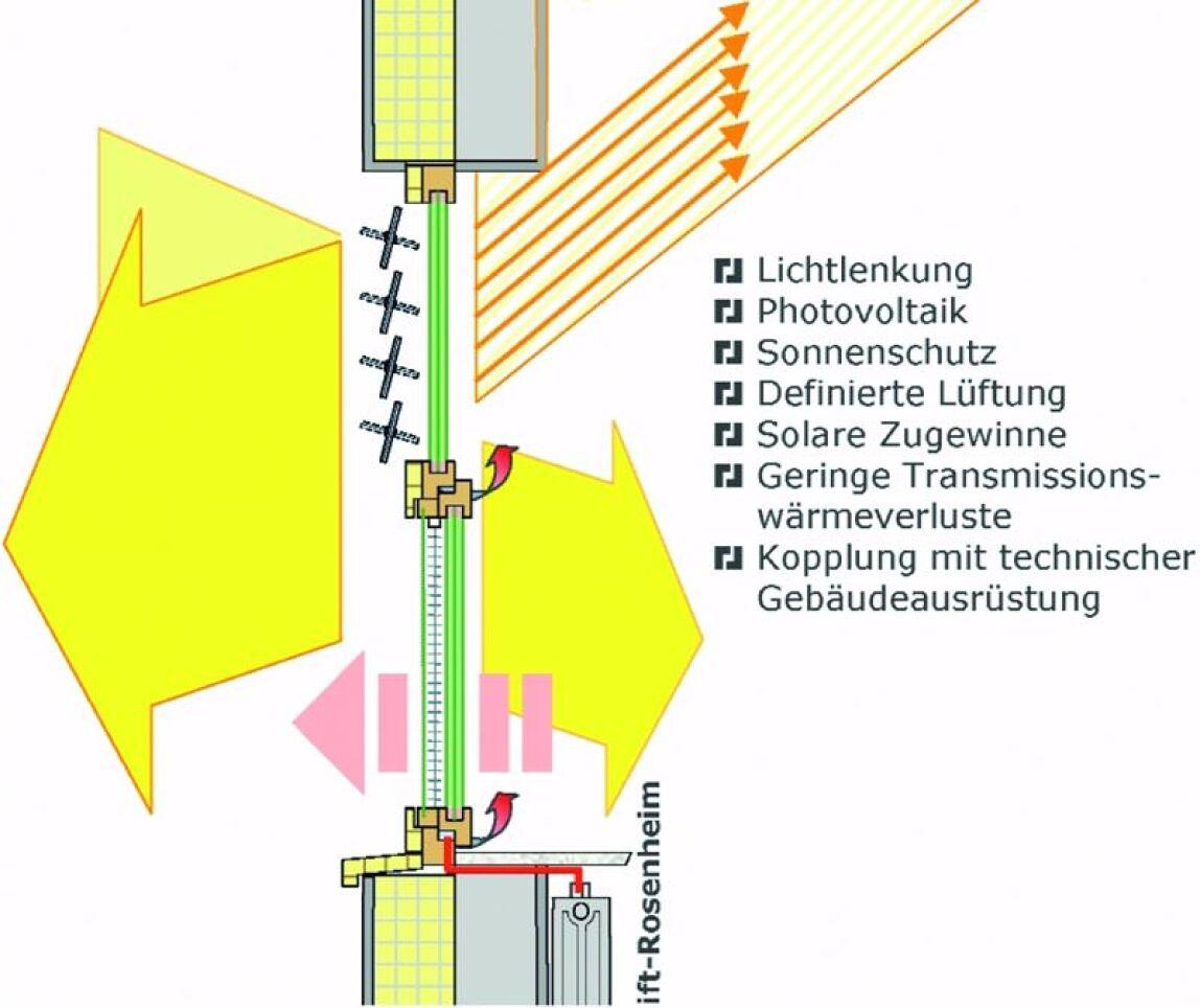 Merkmale eines modernen Energiegewinnfensters