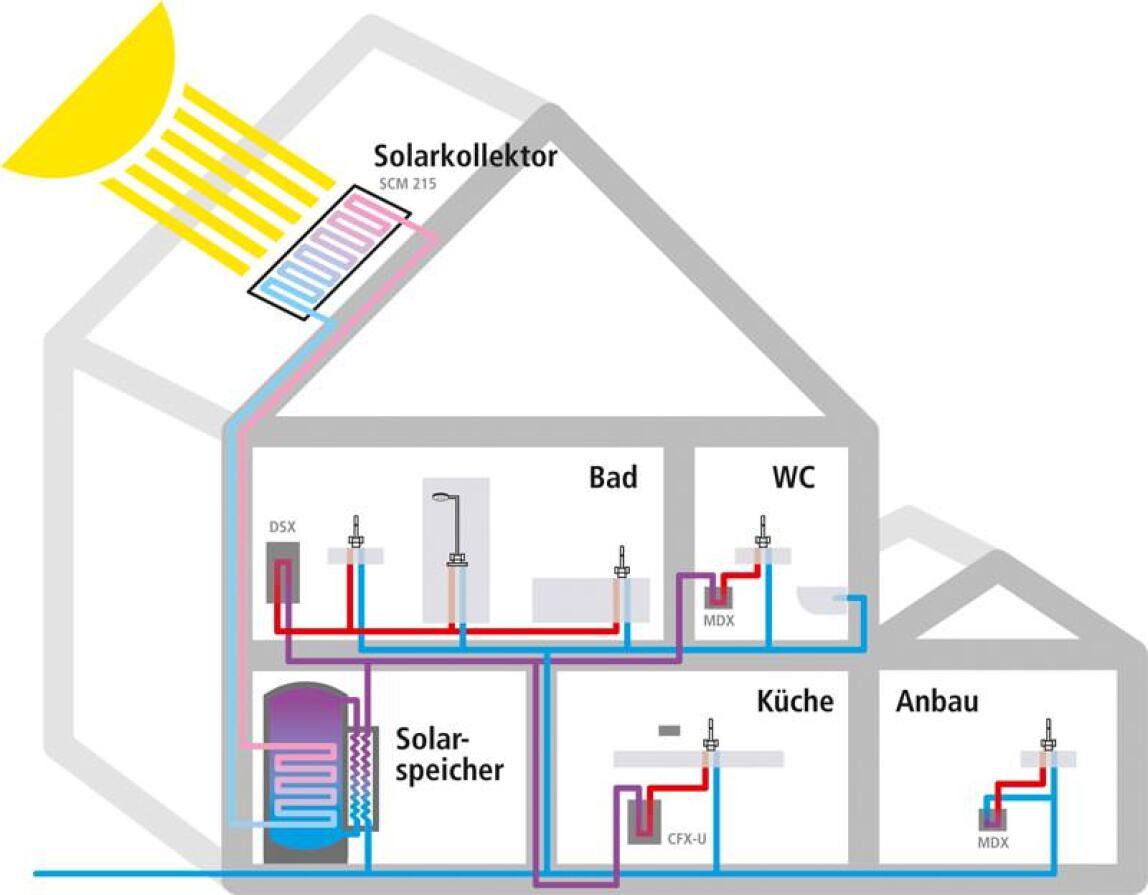 Durchlauferhitzer Mit Speicher durchlauferhitzer ergänzen solaranlage | nacherwärmung zur