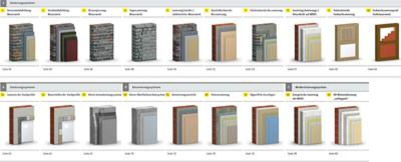 Übersicht über Sakret-Systeme nach Bauzielen