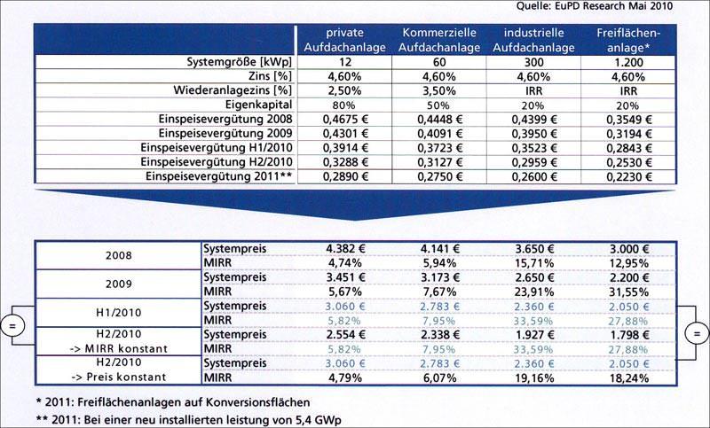 hohe renditen im deutschen photovoltaik markt photovoltaik preise. Black Bedroom Furniture Sets. Home Design Ideas